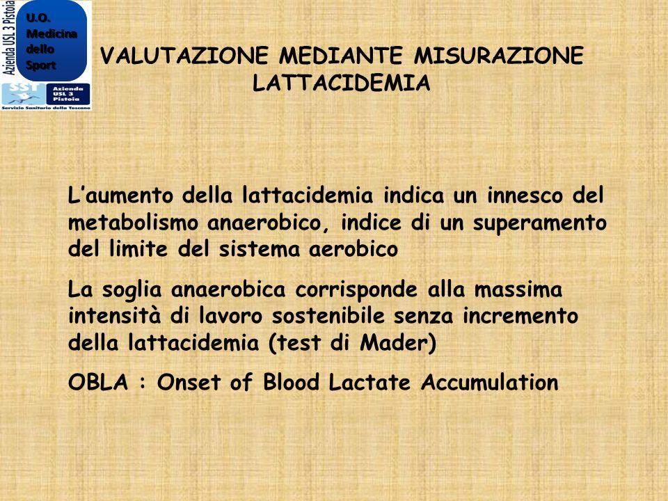 VALUTAZIONE MEDIANTE MISURAZIONE LATTACIDEMIA Laumento della lattacidemia indica un innesco del metabolismo anaerobico, indice di un superamento del l