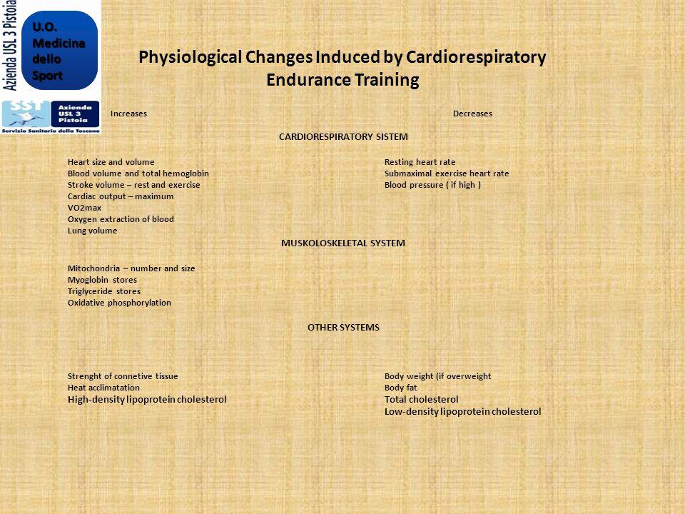 FREQUENZA dellESERCIZIO La frequenza delle sessioni di esercizio dipende da obiettivi calorici del cliente stato di salute e livello di fitness preferenze tempo disponibile.