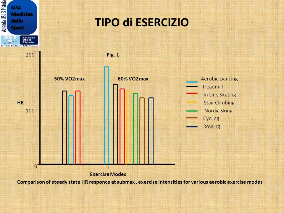 TIPO di ESERCIZIO 200 Fig. 1 50% VO2max 60% VO2max Aerobic Dancing Treadmill In Line Skating HR Stair Climbing 100 Nordic Sking Cycling Rowing 0 Exerc