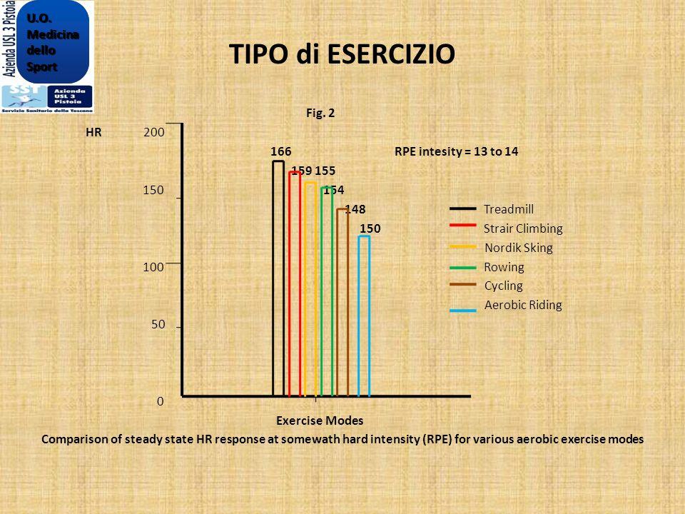 TIPO di ESERCIZIO Fig. 2 HR 200 166 RPE intesity = 13 to 14 159 155 150 154 148 Treadmill 150 Strair Climbing Nordik Sking 100 Rowing Cycling Aerobic