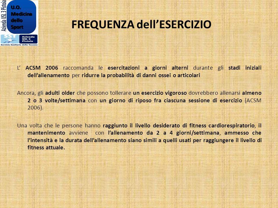 FREQUENZA dellESERCIZIO L ACSM 2006 raccomanda le esercitazioni a giorni alterni durante gli stadi iniziali dellallenamento per ridurre la probabilità