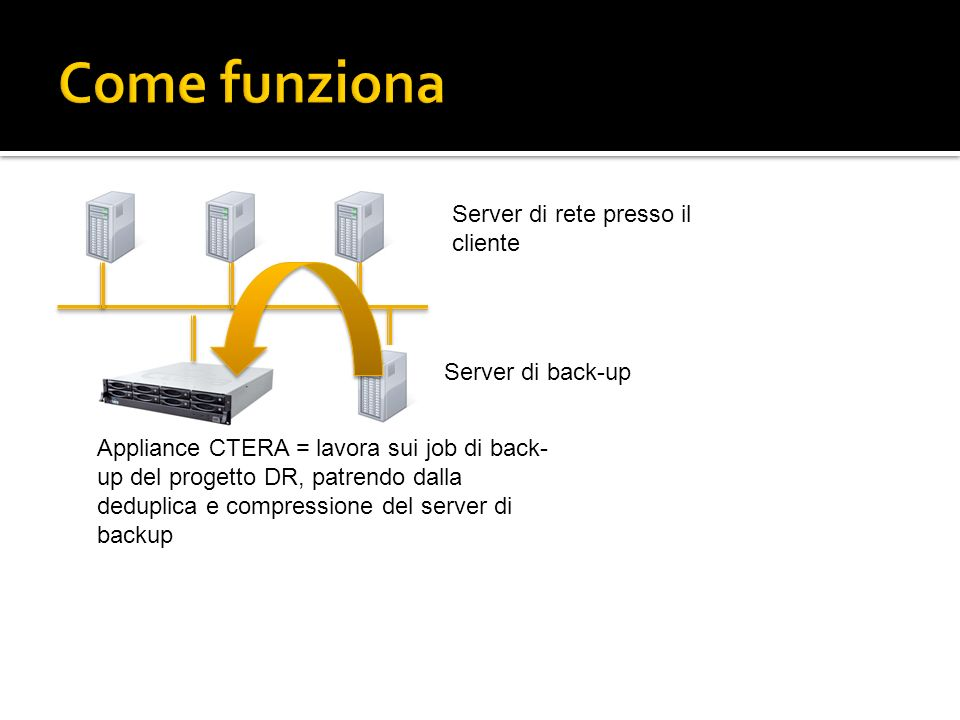 Server di rete presso il cliente Server di back-up Appliance CTERA = lavora sui job di back- up del progetto DR, patrendo dalla deduplica e compressio