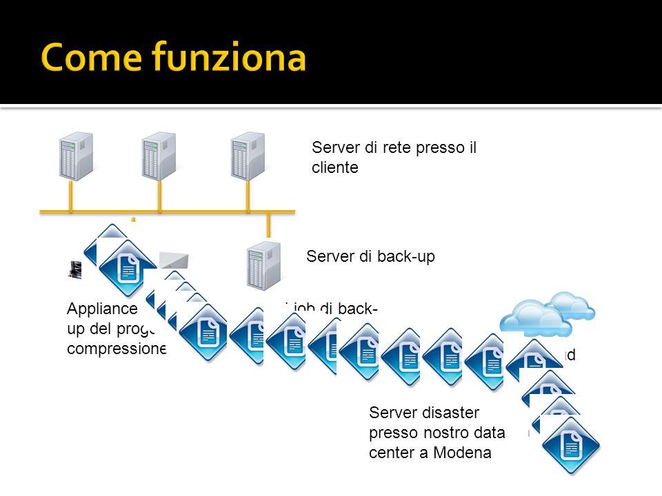 Server di rete presso il cliente Server di back-up Appliance CTERA = lavora sui job di back- up del progetto DR, facendone deduplica e compressione Cl