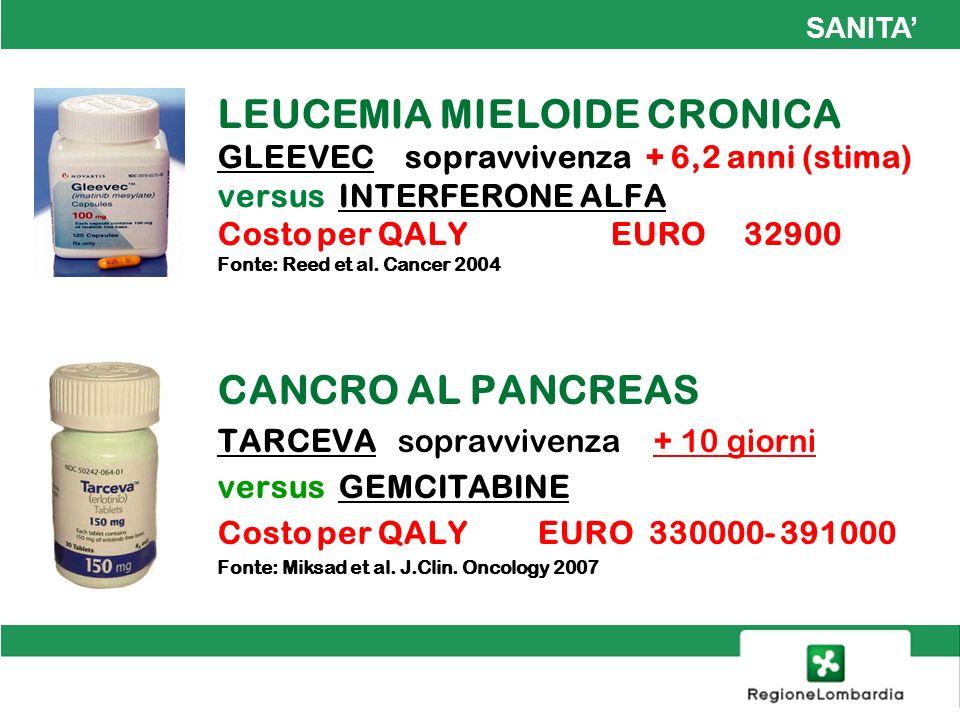 LEUCEMIA MIELOIDE CRONICA GLEEVEC sopravvivenza + 6,2 anni (stima) versus INTERFERONE ALFA Costo per QALY EURO 32900 Fonte: Reed et al. Cancer 2004 CA
