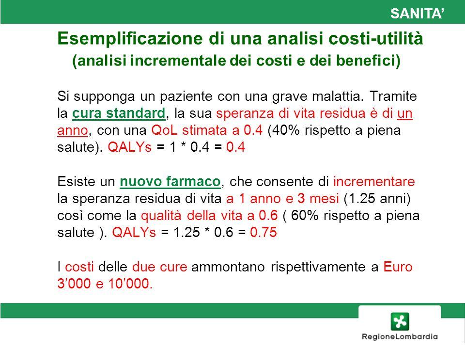 SANITA Il passaggio dalla cura standard a quella innovativa determina un incremento dei costi di Euro 7000 (10000 – 3000), a fronte di un guadagno in termini di salute (quantità + qualità) pari a 0.35 QALYs (0.75 – 0.4).