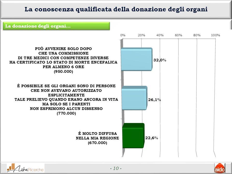 - 10 - La conoscenza qualificata della donazione degli organi La donazione degli organi…