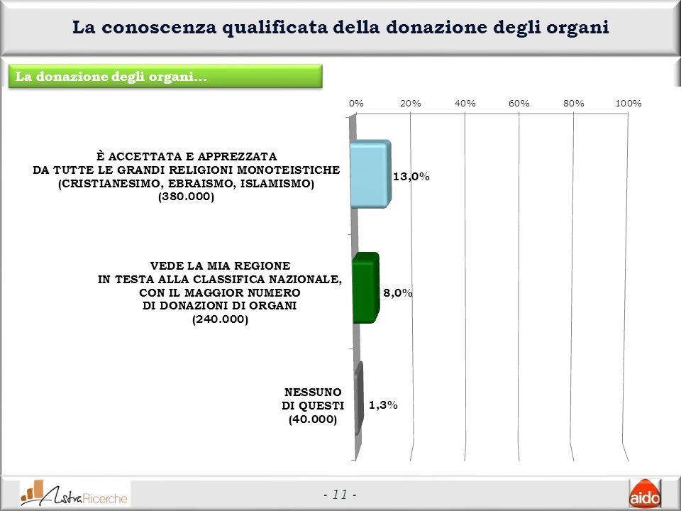 - 11 - La conoscenza qualificata della donazione degli organi La donazione degli organi…