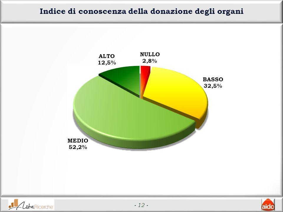 - 12 - Indice di conoscenza della donazione degli organi