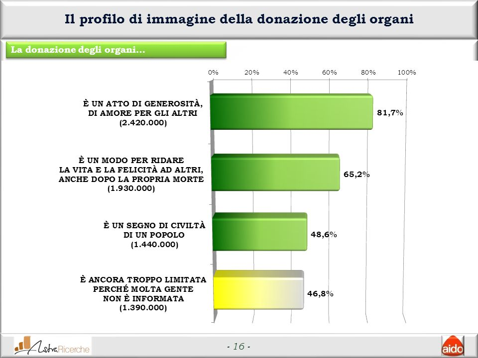 - 16 - Il profilo di immagine della donazione degli organi La donazione degli organi…