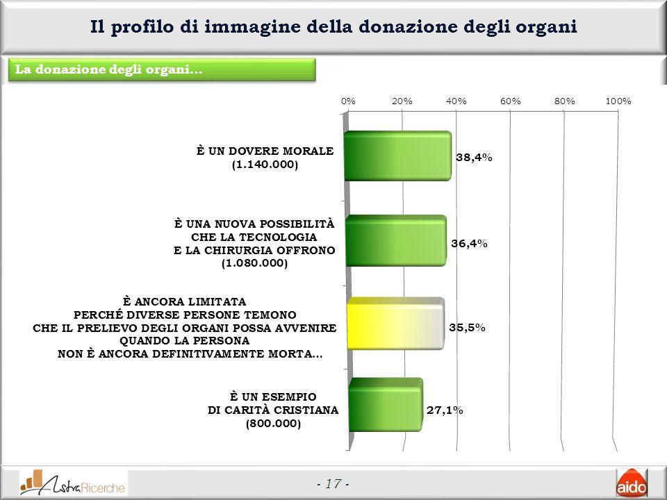 - 17 - Il profilo di immagine della donazione degli organi La donazione degli organi…