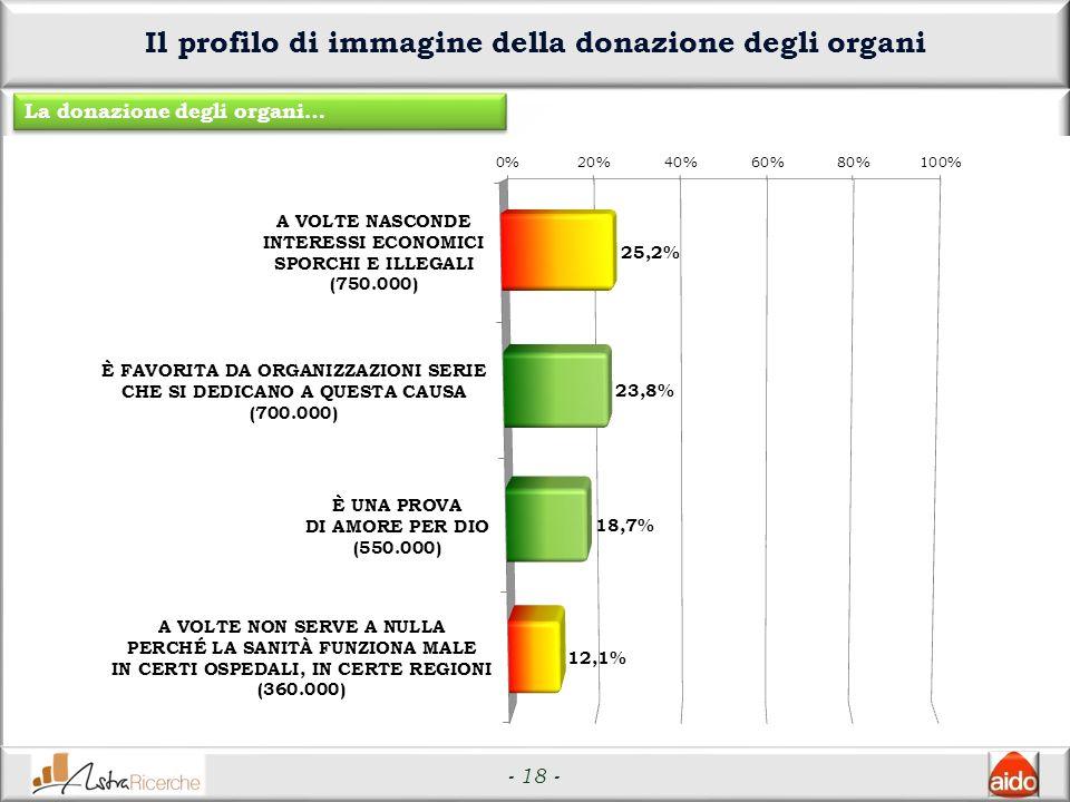 - 18 - Il profilo di immagine della donazione degli organi La donazione degli organi…