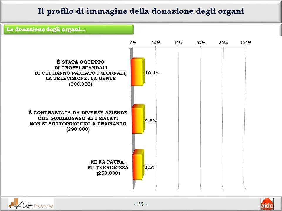 - 19 - Il profilo di immagine della donazione degli organi La donazione degli organi…