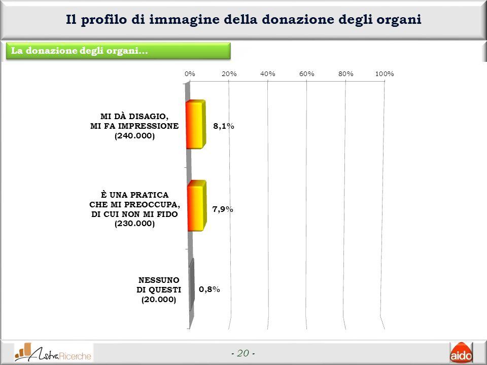 - 20 - Il profilo di immagine della donazione degli organi La donazione degli organi…