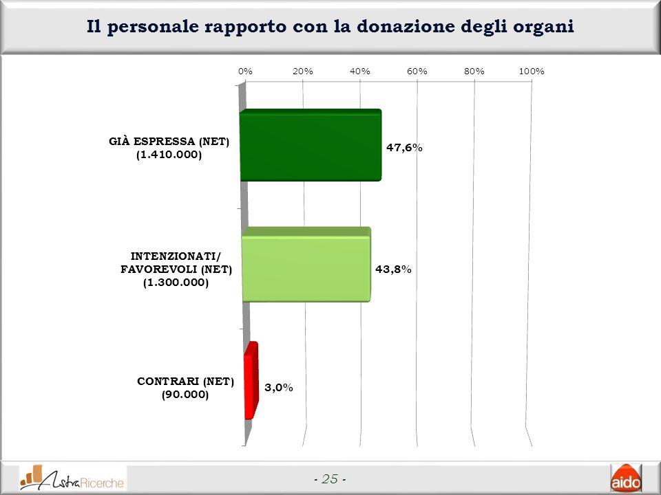 - 25 - Il personale rapporto con la donazione degli organi