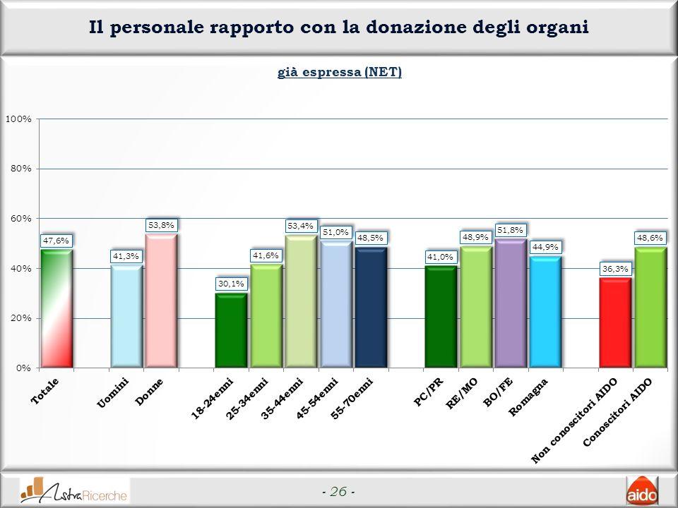 - 26 - Il personale rapporto con la donazione degli organi