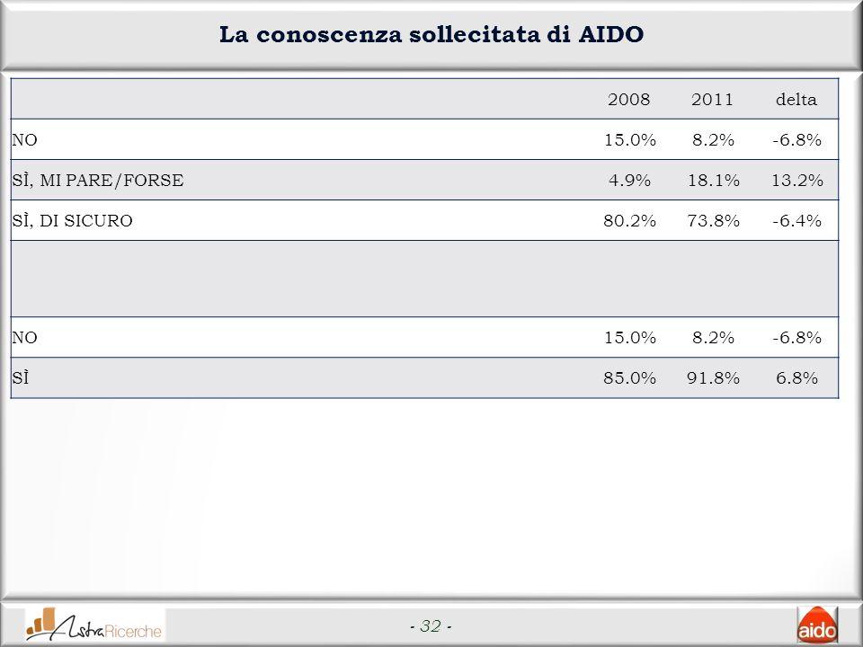 - 32 - La conoscenza sollecitata di AIDO 20082011delta NO15.0%8.2%-6.8% SÌ, MI PARE/FORSE4.9%18.1%13.2% SÌ, DI SICURO80.2%73.8%-6.4% NO15.0%8.2%-6.8% SÌ85.0%91.8%6.8%