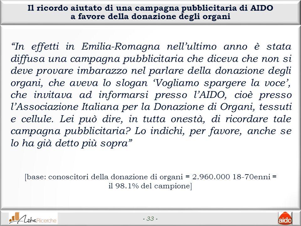 - 33 - Il ricordo aiutato di una campagna pubblicitaria di AIDO a favore della donazione degli organi In effetti in Emilia-Romagna nellultimo anno è s
