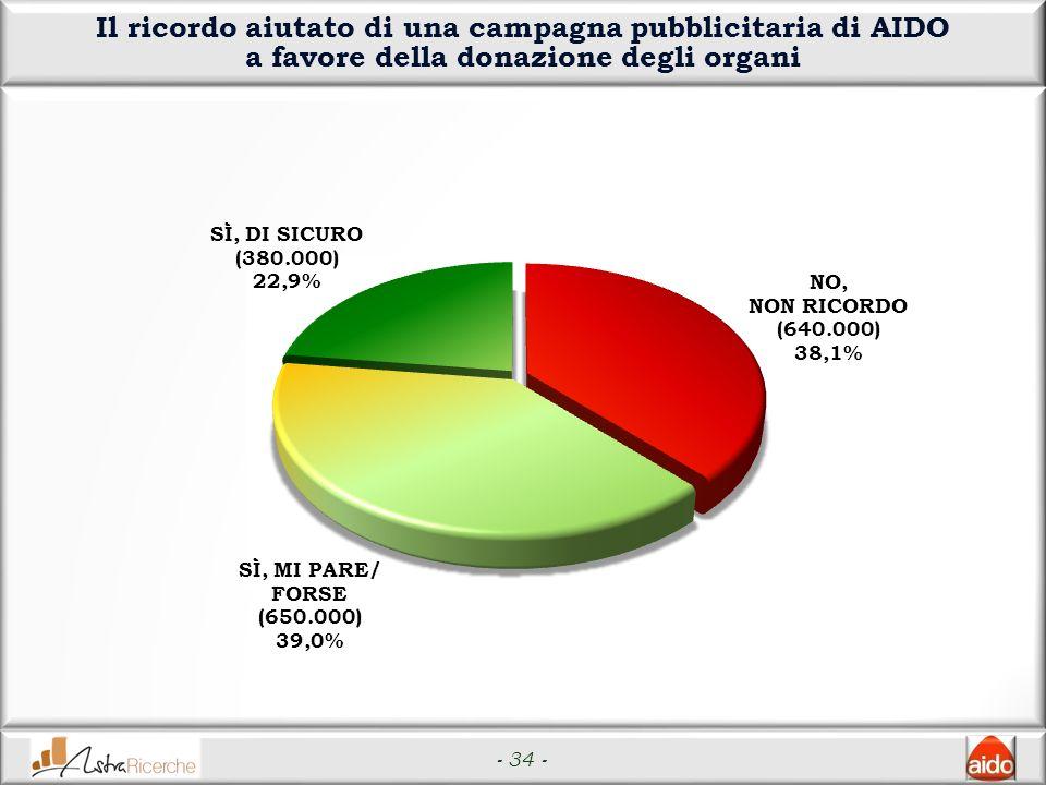 - 34 - Il ricordo aiutato di una campagna pubblicitaria di AIDO a favore della donazione degli organi