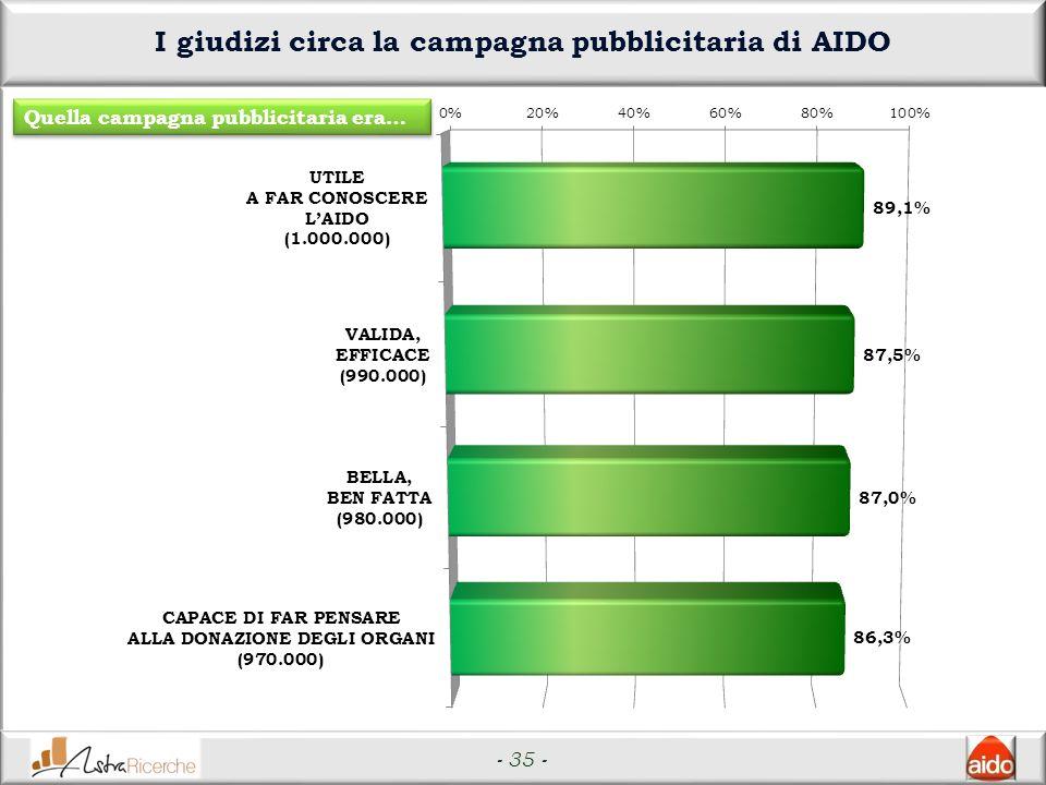 - 35 - I giudizi circa la campagna pubblicitaria di AIDO Quella campagna pubblicitaria era…
