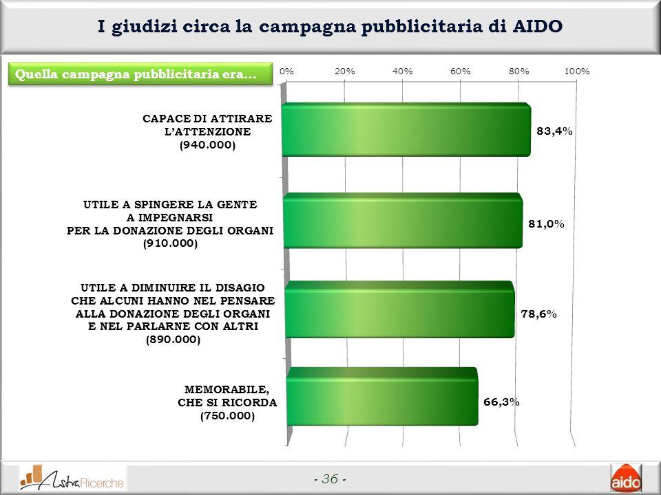 - 36 - I giudizi circa la campagna pubblicitaria di AIDO Quella campagna pubblicitaria era…