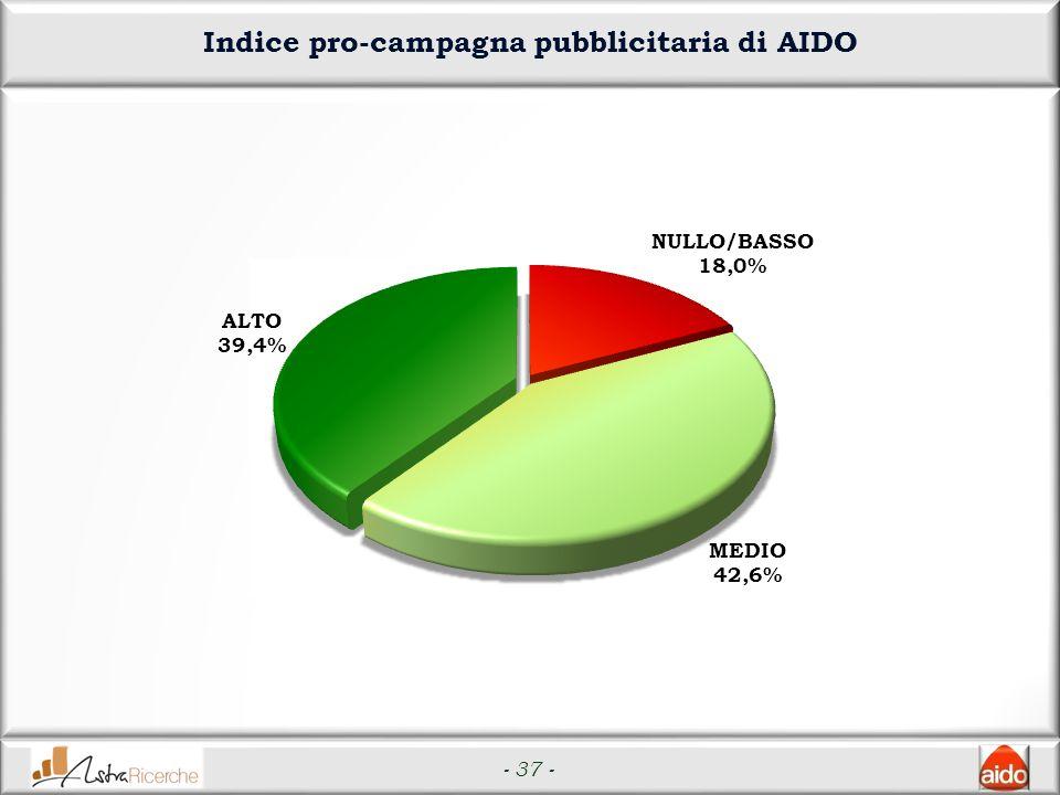 - 37 - Indice pro-campagna pubblicitaria di AIDO