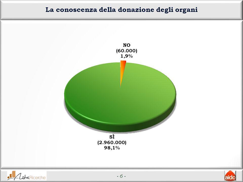 - 6 - La conoscenza della donazione degli organi