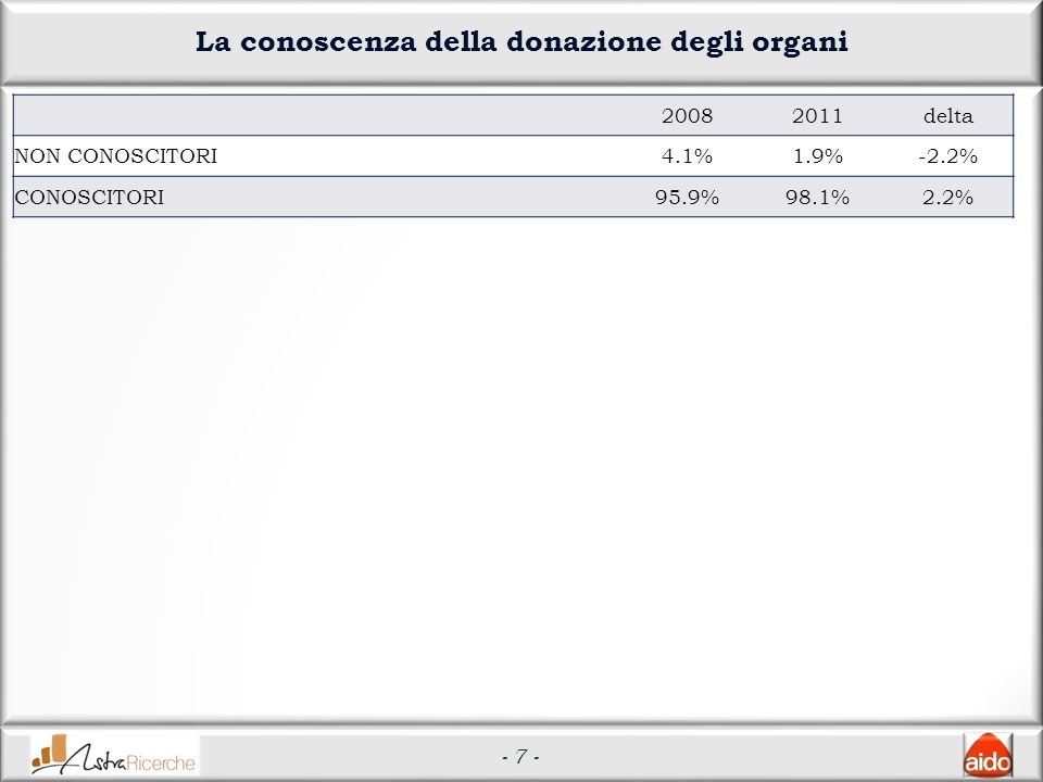 - 7 - La conoscenza della donazione degli organi 20082011delta NON CONOSCITORI4.1%1.9%-2.2% CONOSCITORI95.9%98.1%2.2%