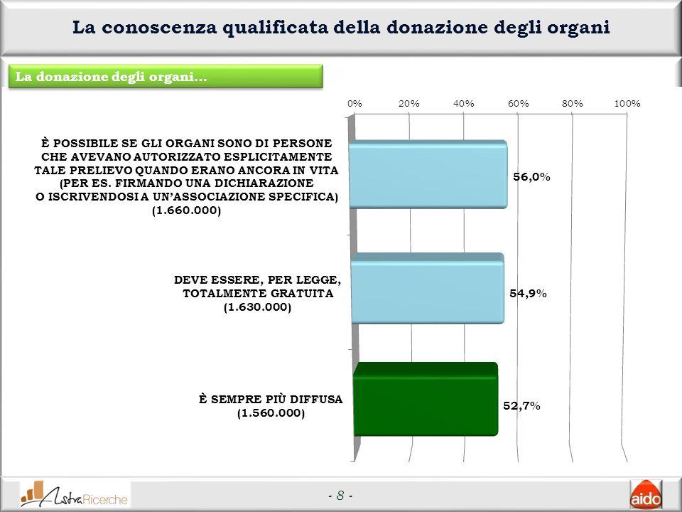 - 8 - La conoscenza qualificata della donazione degli organi La donazione degli organi…