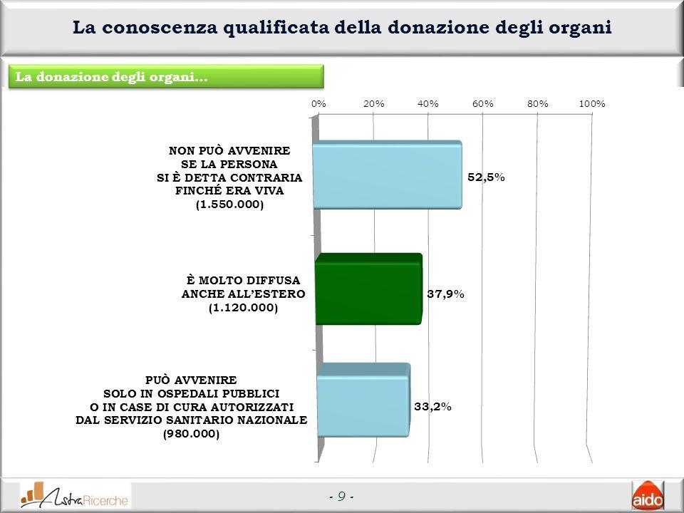- 9 - La conoscenza qualificata della donazione degli organi La donazione degli organi…