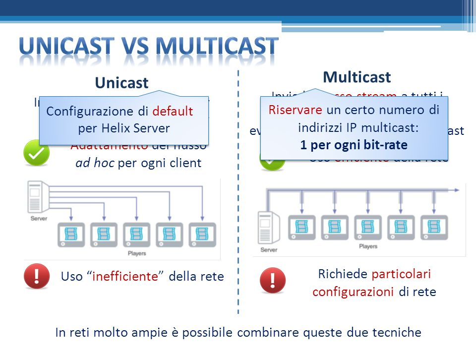 Unicast Invia uno stream separato per ogni receiver o media player Multicast Invia lo stesso stream a tutti i receiver o media player, con eventuale c