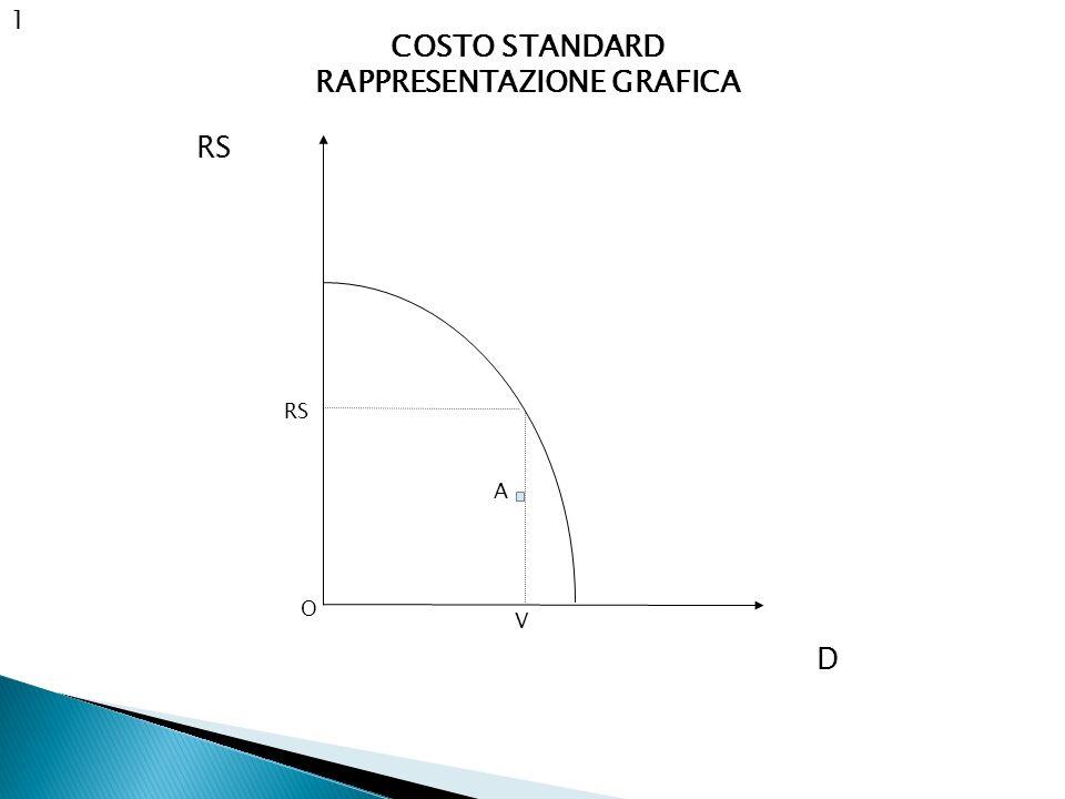1 RS COSTO STANDARD RAPPRESENTAZIONE GRAFICA O A RS V D