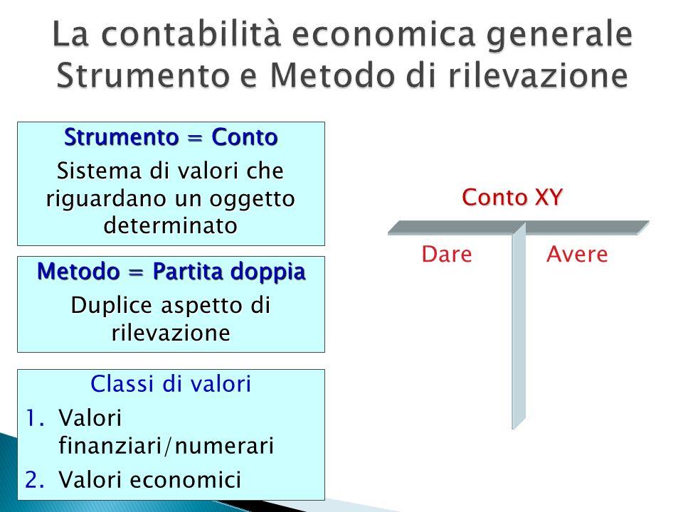 Strumento = Conto Sistema di valori che riguardano un oggetto determinato Metodo = Partita doppia Duplice aspetto di rilevazione Conto XY DareAvere Cl