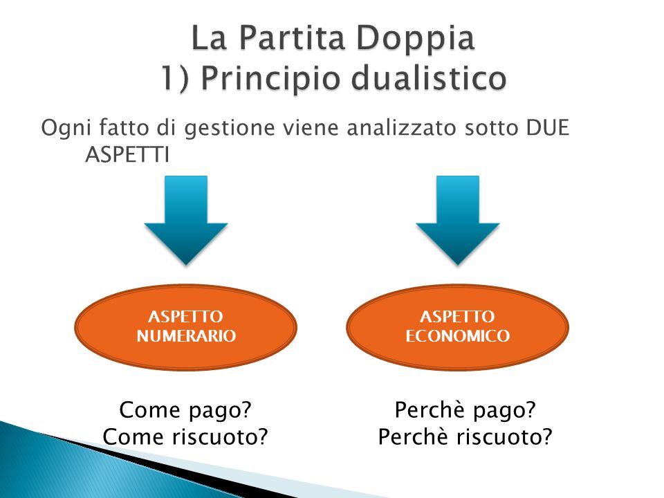 Ogni fatto di gestione viene analizzato sotto DUE ASPETTI ASPETTO NUMERARIO ASPETTO ECONOMICO Come pago? Come riscuoto? Perchè pago? Perchè riscuoto?