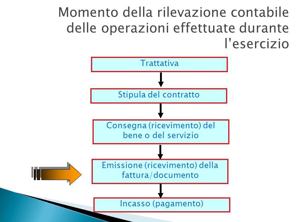Momento della rilevazione contabile delle operazioni effettuate durante lesercizio Trattativa Stipula del contratto Consegna (ricevimento) del bene o