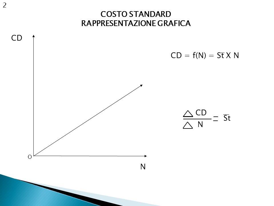2 CD O N CD = f(N) = St X N CD N St COSTO STANDARD RAPPRESENTAZIONE GRAFICA