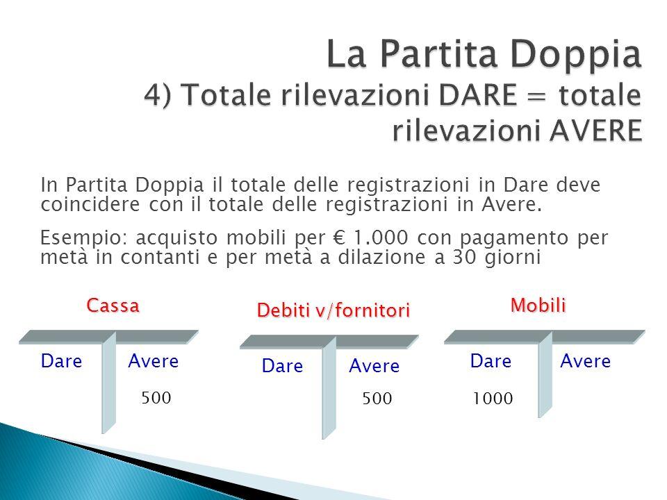 In Partita Doppia il totale delle registrazioni in Dare deve coincidere con il totale delle registrazioni in Avere. Cassa DareAvere Mobili DareAvere 5