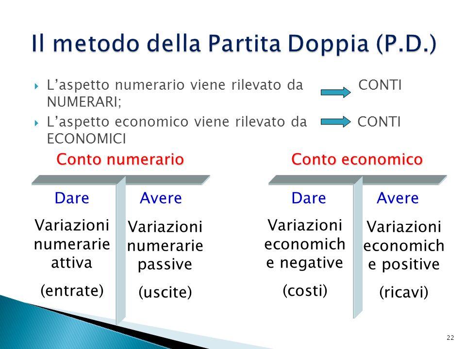 Laspetto numerario viene rilevato da CONTI NUMERARI; Laspetto economico viene rilevato da CONTI ECONOMICI 22 Conto numerario DareAvere Variazioni nume