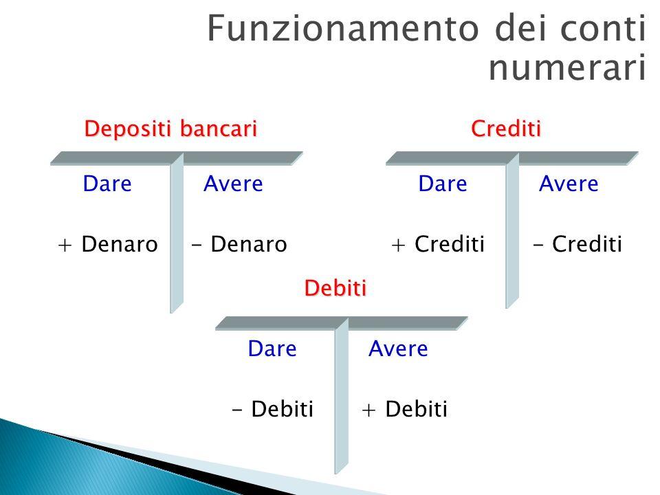 Funzionamento dei conti numerari Depositi bancari DareAvere + Denaro- Denaro Crediti DareAvere + Crediti- Crediti Debiti DareAvere - Debiti+ Debiti