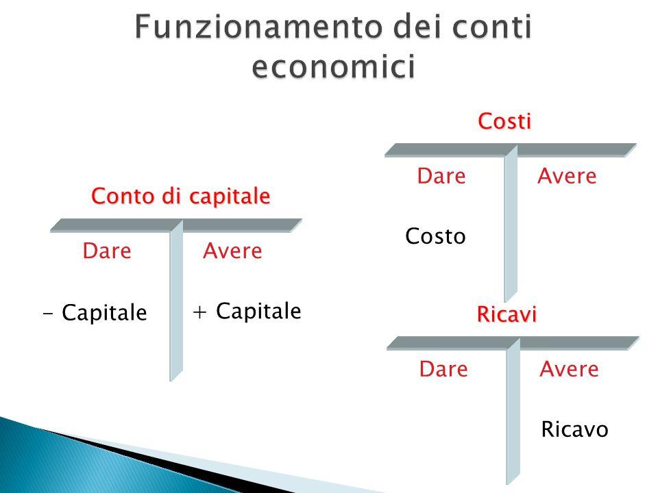 Conto di capitale DareAvere + Capitale Costi DareAvere Costo Ricavi DareAvere Ricavo - Capitale