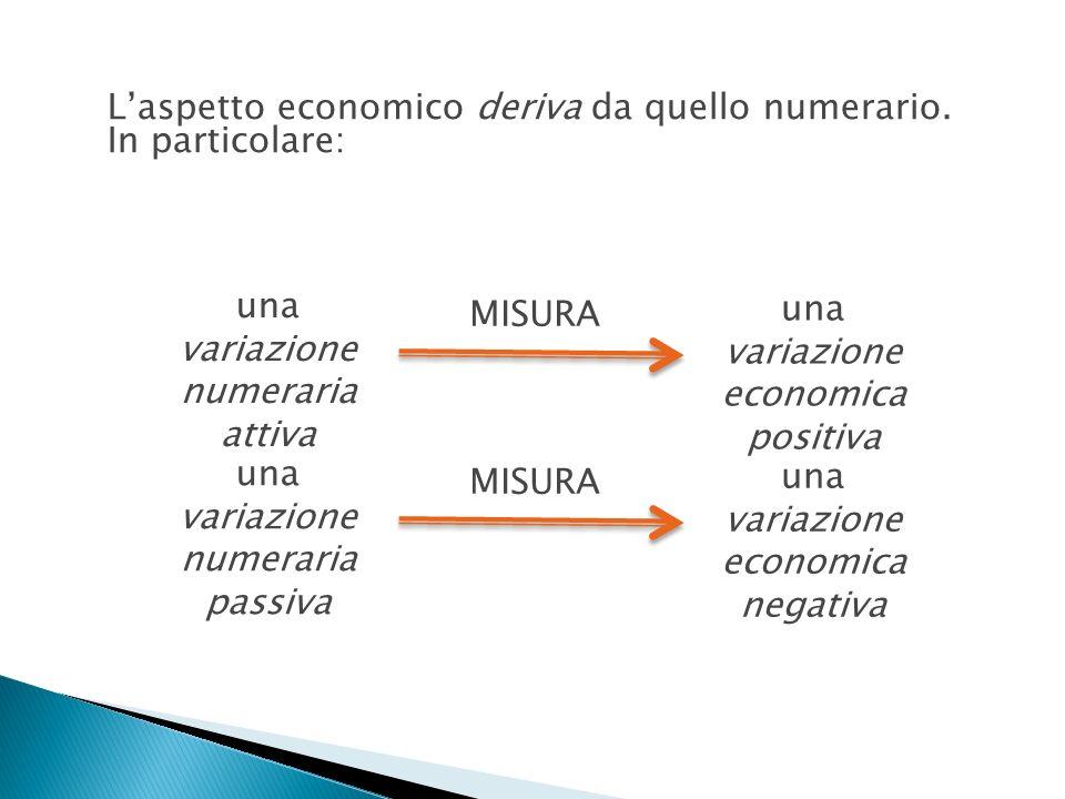 Laspetto economico deriva da quello numerario. In particolare: una variazione numeraria attiva una variazione economica positiva MISURA una variazione