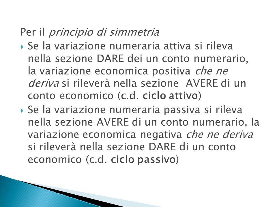 Per il principio di simmetria Se la variazione numeraria attiva si rileva nella sezione DARE dei un conto numerario, la variazione economica positiva