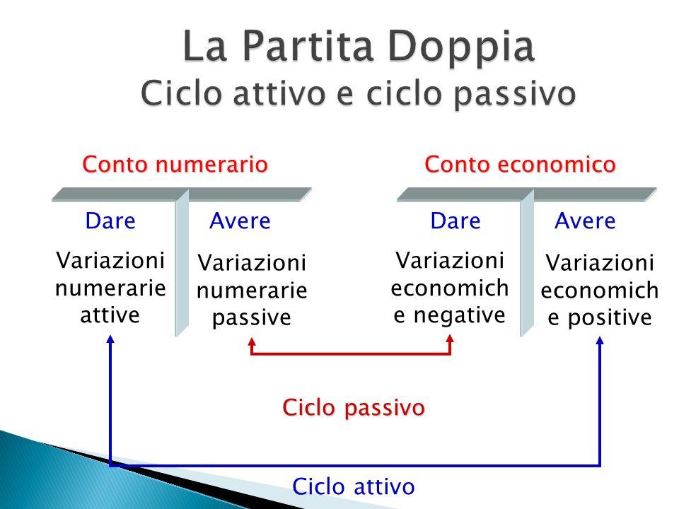 Conto numerario DareAvere Variazioni numerarie attive Variazioni numerarie passive Conto economico DareAvere Variazioni economich e negative Variazion