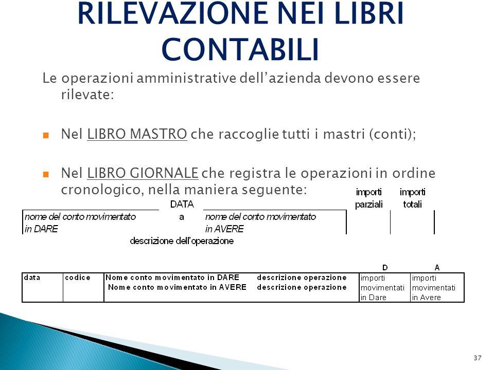 37 RILEVAZIONE NEI LIBRI CONTABILI Le operazioni amministrative dellazienda devono essere rilevate: Nel LIBRO MASTRO che raccoglie tutti i mastri (con