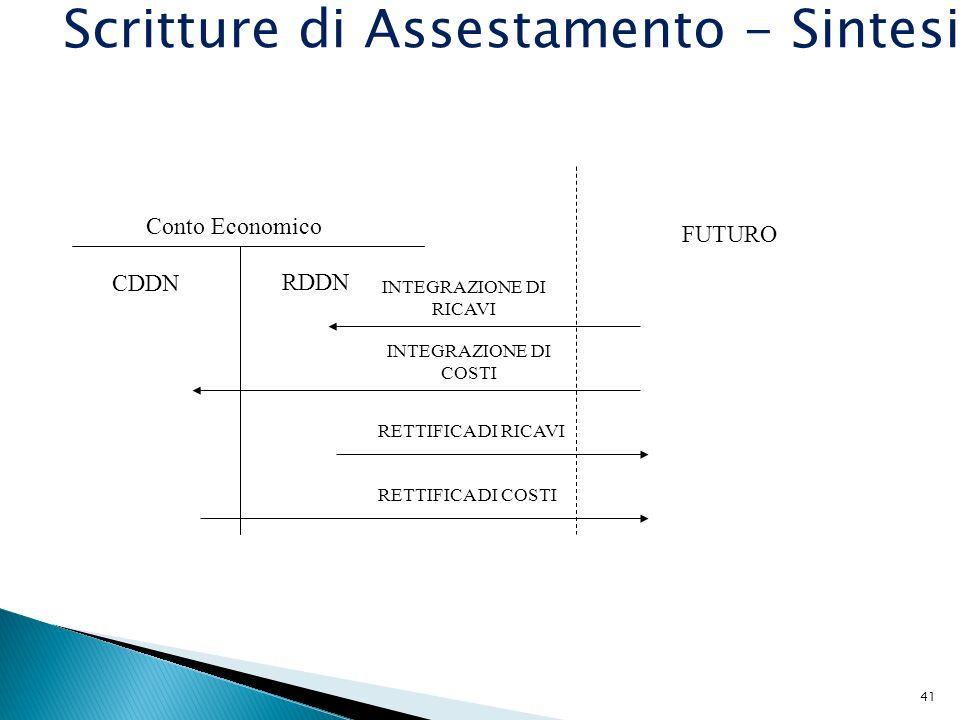 41 Conto Economico CDDN RDDN INTEGRAZIONE DI RICAVI INTEGRAZIONE DI COSTI RETTIFICA DI RICAVI RETTIFICA DI COSTI FUTURO Scritture di Assestamento - Si