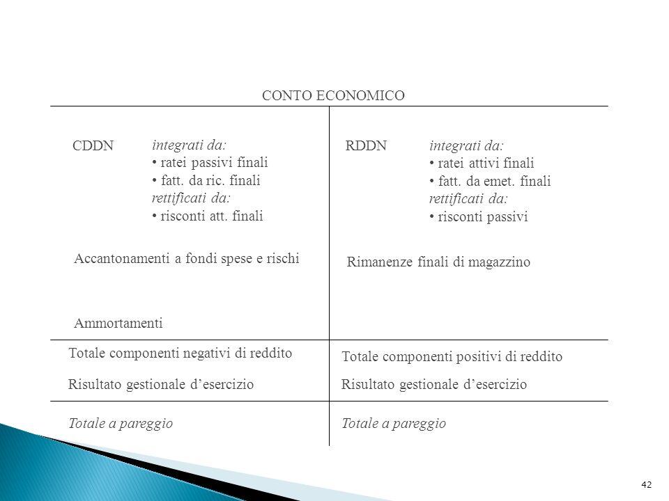 42 CONTO ECONOMICO CDDN integrati da: ratei passivi finali fatt. da ric. finali rettificati da: risconti att. finali Accantonamenti a fondi spese e ri
