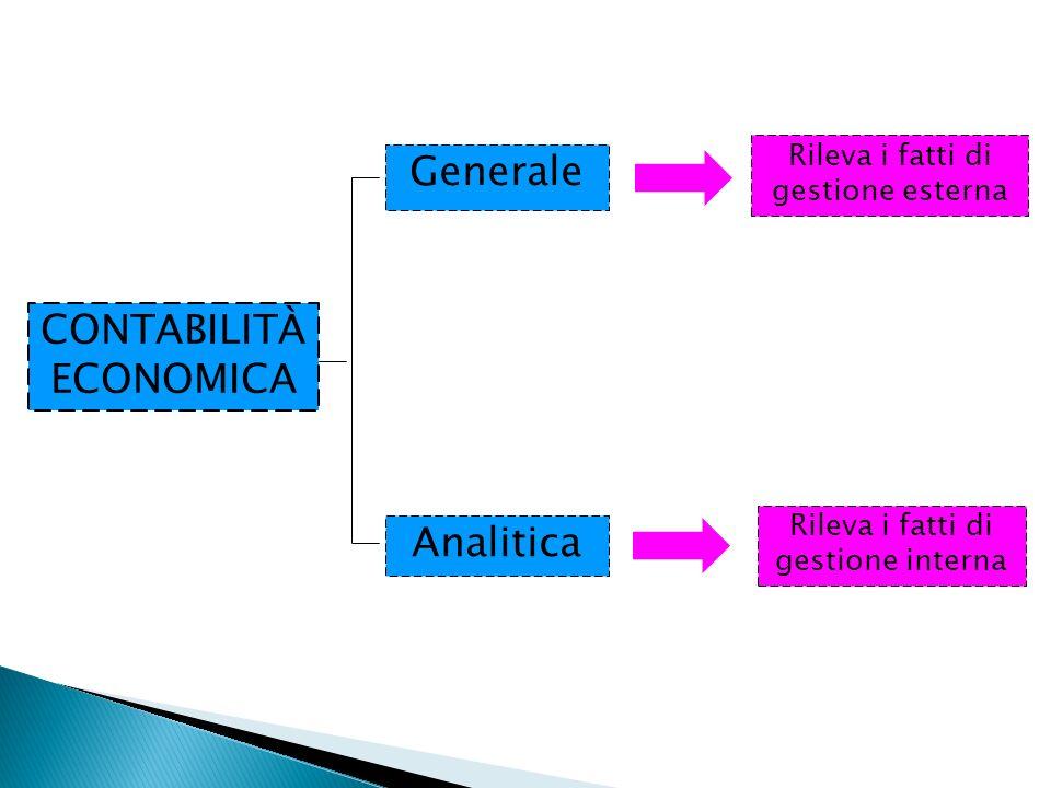 Rileva i fatti di gestione esterna Rileva i fatti di gestione interna CONTABILITÀ ECONOMICA Generale Analitica