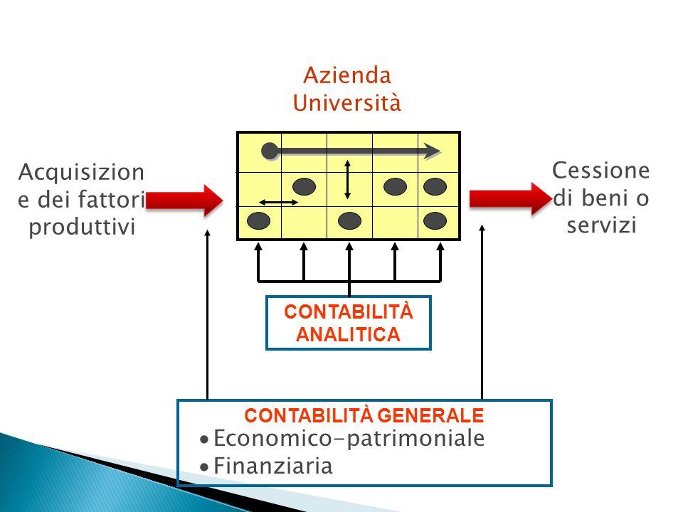 Acquisizion e dei fattori produttivi Cessione di beni o servizi Azienda Università CONTABILITÀ ANALITICA CONTABILITÀ GENERALE Economico-patrimoniale F