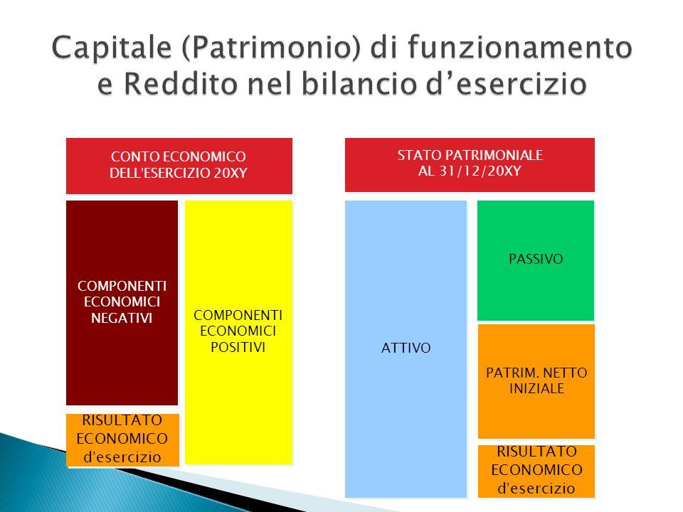 ATTIVO PASSIVO STATO PATRIMONIALE AL 31/12/20XY STATO PATRIMONIALE AL 31/12/20XY PATRIM. NETTO INIZIALE RISULTATO ECONOMICO d esercizio COMPONENTI ECO