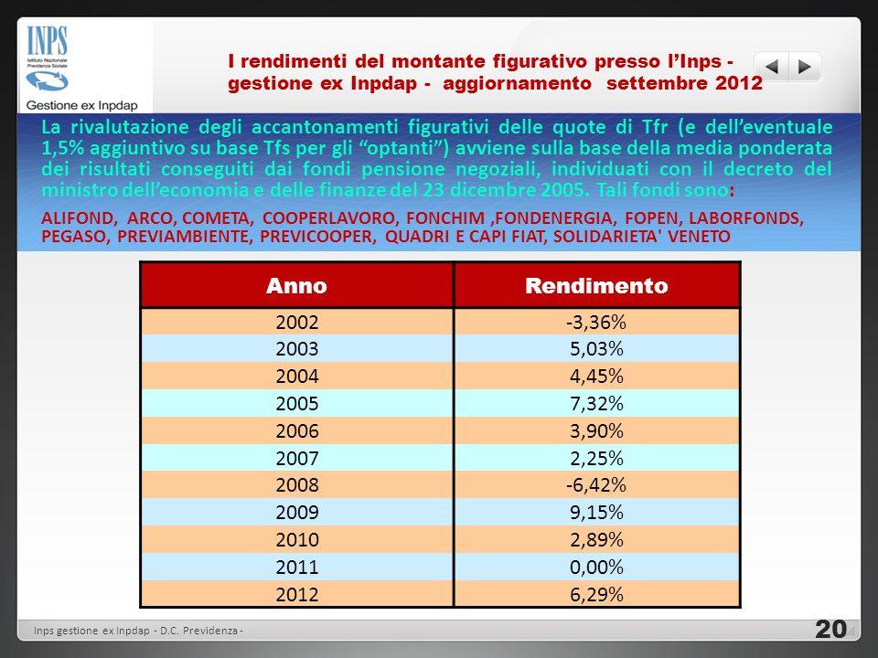 I rendimenti del montante figurativo presso lInps - gestione ex Inpdap - aggiornamento settembre 2012 La rivalutazione degli accantonamenti figurativi