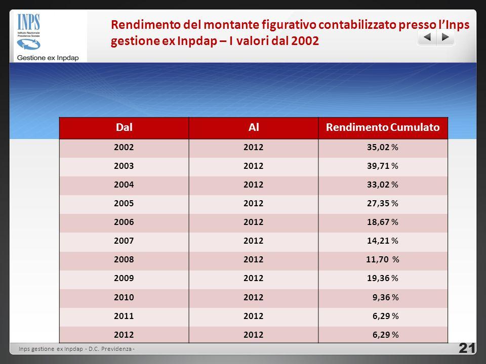 Rendimento del montante figurativo contabilizzato presso lInps gestione ex Inpdap – I valori dal 2002 DalAlRendimento Cumulato 2002201235,02 % 2003201